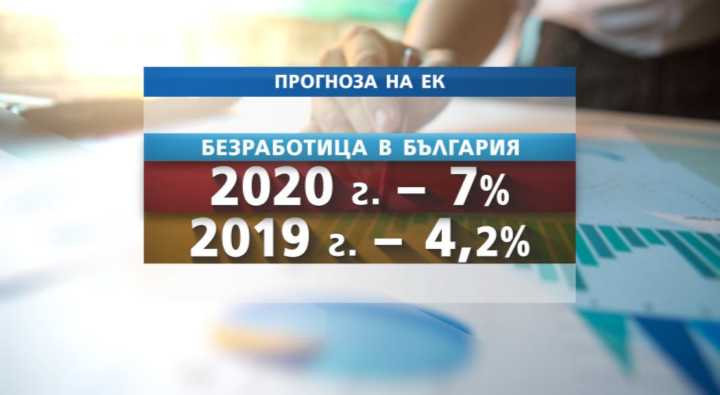 Еврокомисията: Безработицата в България ще скочи до 7% - NOVA