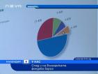Спад и на Българската фондова борса