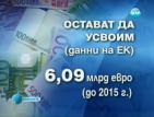 Файненшъл Таймс: България е усвоила едва 9,1% от еврофондовете, може да изгуби пари