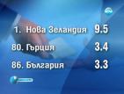 България е първа по корупция в Европейския съюз