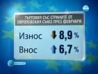 Износът на България за страните от ЕС намалява