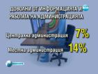 Българите са недоволни от държавната администрация