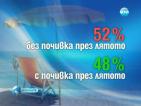 Повече от половината българи няма да почиват през лятото (ОБНОВЕНА)