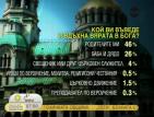 71% от младежите се определят като вярващи