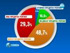 Кредитният рейтинг на българина – лош и през ноември