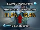 Безработицата през януари достигна 12,4%