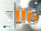 24% от малките фирми у нас са увеличили оборота си
