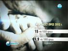 Смъртността - най-висока в България