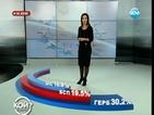 """""""Алфа Рисърч"""": ГЕРБ - 30,2%, БСП - 19,5%"""