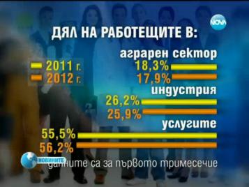 Икономиката ни е замръзнала, въпреки ръста от 0,5% - NOVA