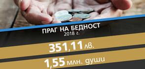 НСИ: ¼ от населението на България е бедно