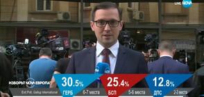 """Мълчание на """"Позитано"""" 20 след първите резултати от exit poll"""