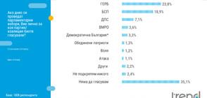 Тренд: ГЕРБ увеличава дистанцията пред БСП