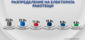 ДЕМОГРАФИЯ НА ВОТА: Как гласуваха българите?