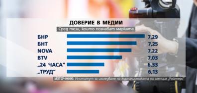 REUTERS: Новините на NOVA са информационният лидер за хората в България
