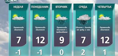 Прогноза за времето на NOVA NEWS (05.03.2021 - 18:00)