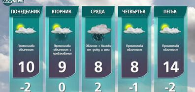 Прогноза за времето на NOVA NEWS (07.03.2021 - 14:00)