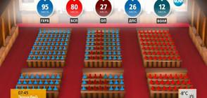Ще успее ли Борисов да състави правителство и с колко партии?